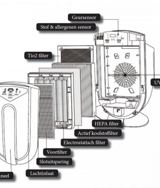 De opbouw van de ZX 7000 luchtreiniger