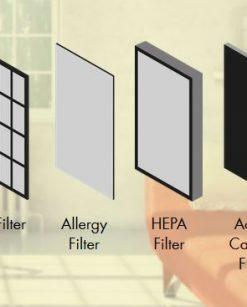 Boneco P500 allergie filters